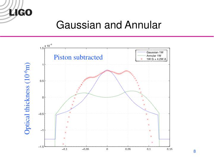 Gaussian and Annular