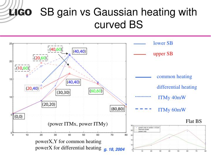 SB gain vs Gaussian heating with curved BS