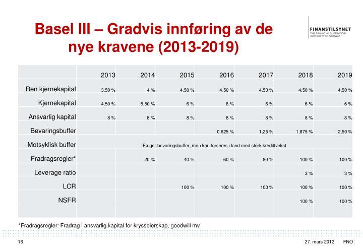 Basel III –