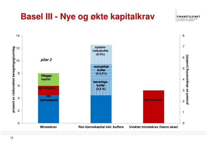 Basel III - Nye