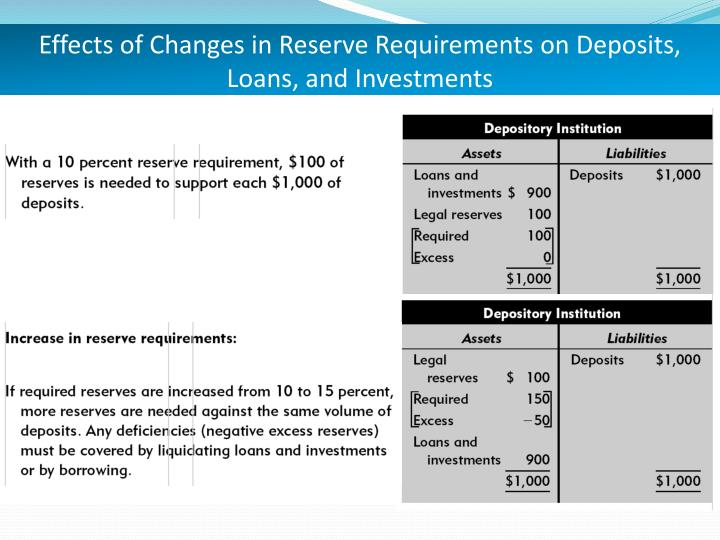Effects of Changes in Reserve Requirements on Deposits, Loans, and Investments