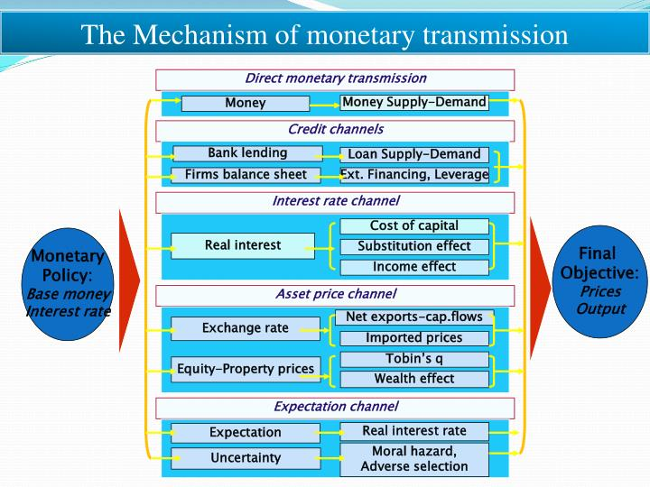 The Mechanism of monetary transmission