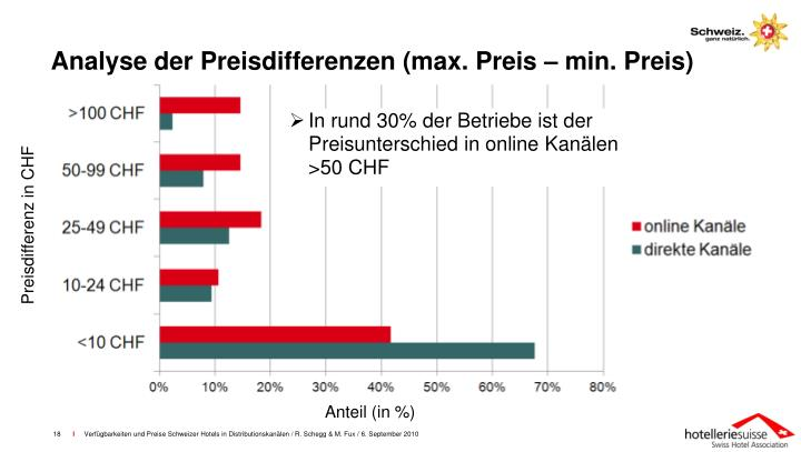 Analyse der Preisdifferenzen (max. Preis – min. Preis)