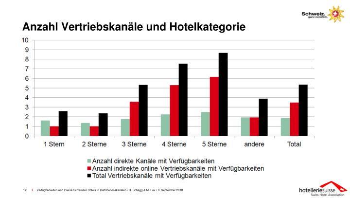 Anzahl Vertriebskanäle und Hotelkategorie