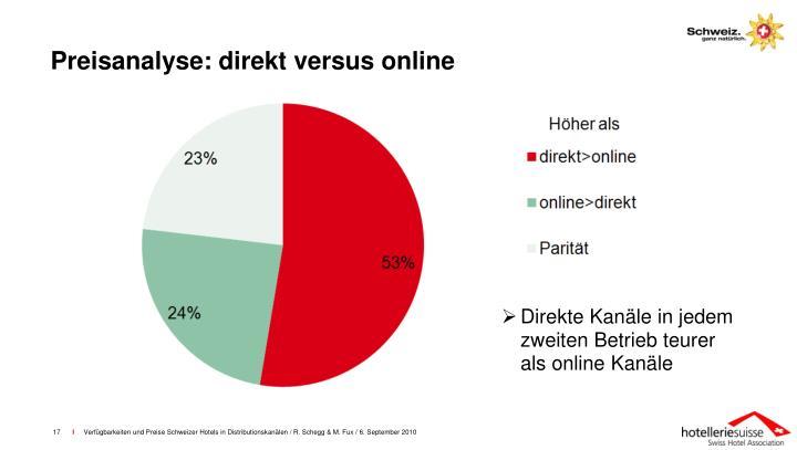 Preisanalyse: direkt versus online
