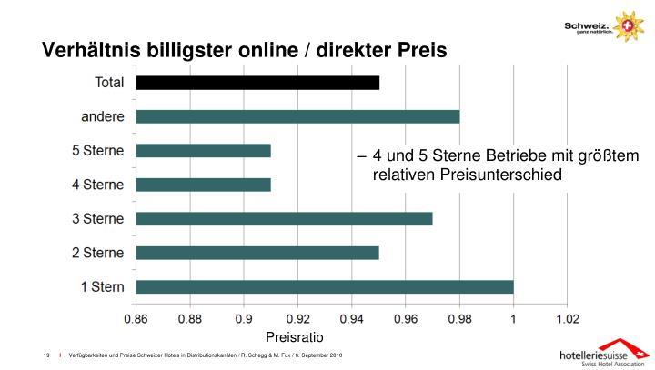 Verhältnis billigster online / direkter Preis