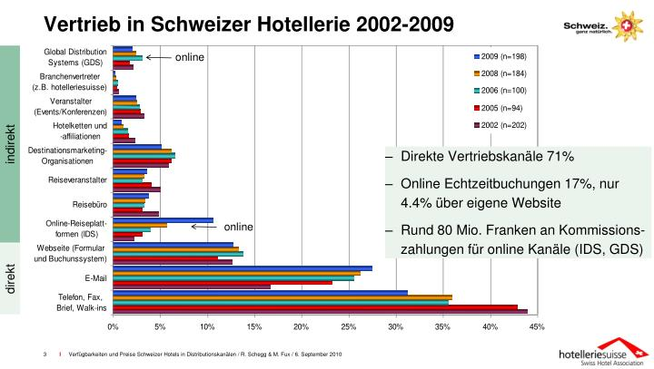 Vertrieb in schweizer hotellerie 2002 2009