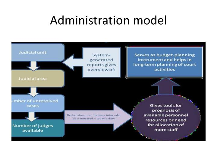 Administration model