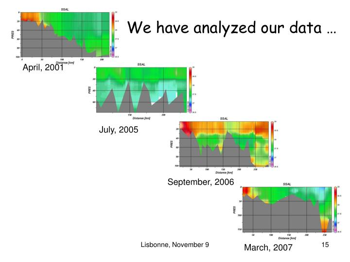 We have analyzed our data …
