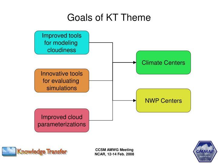 Goals of kt theme