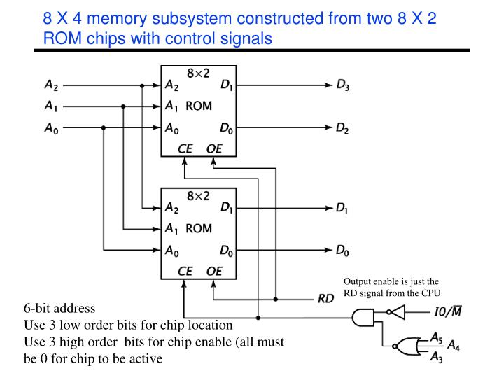 8 X 4 memory subsystem constructed from two 8 X 2 ROM chips with control signals