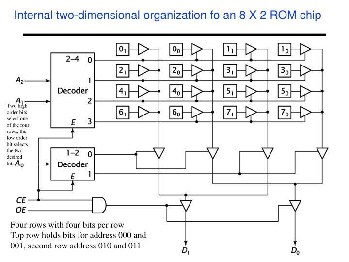 Internal two-dimensional organization fo an 8 X 2 ROM chip