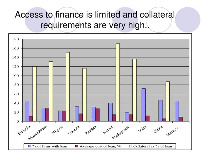 Access to finance is limited and collateral requirements are very high..