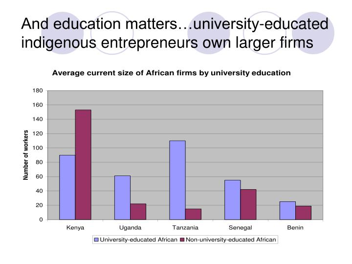 And education matters…university-educated indigenous entrepreneurs own larger firms