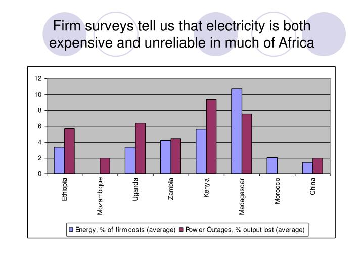 Firm surveys tell us that electricity is both expensive and unreliable in much of Africa