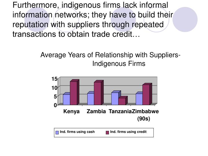 Average Years of Relationship with Suppliers-