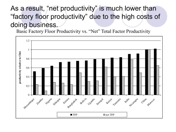 "Basic Factory Floor Productivity vs. ""Net"" Total Factor Productivity"
