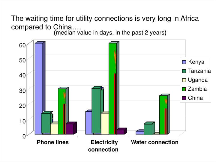 The waiting time for utility connections is very long in Africa compared to China….