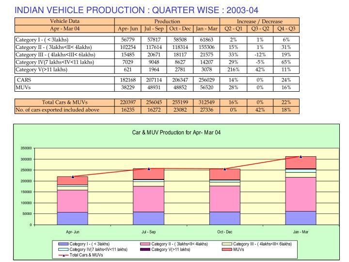 INDIAN VEHICLE PRODUCTION : QUARTER WISE : 2003-04