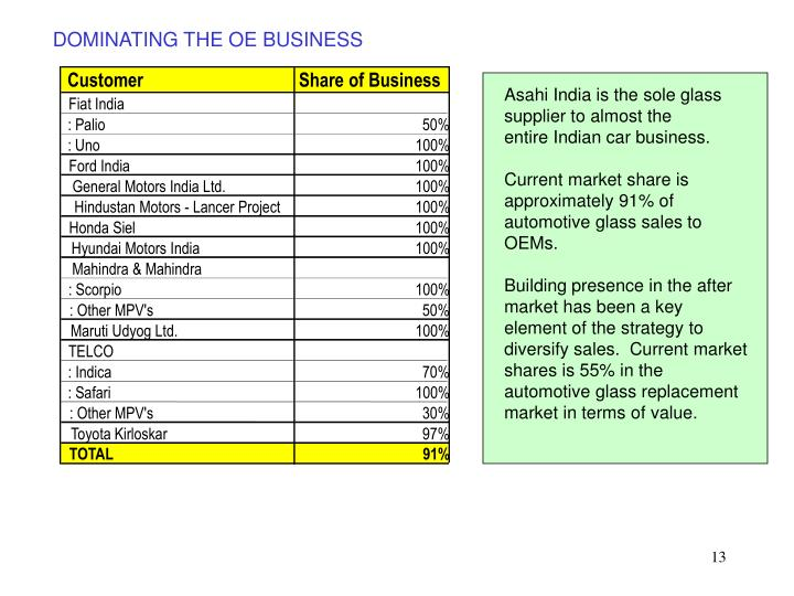 DOMINATING THE OE BUSINESS