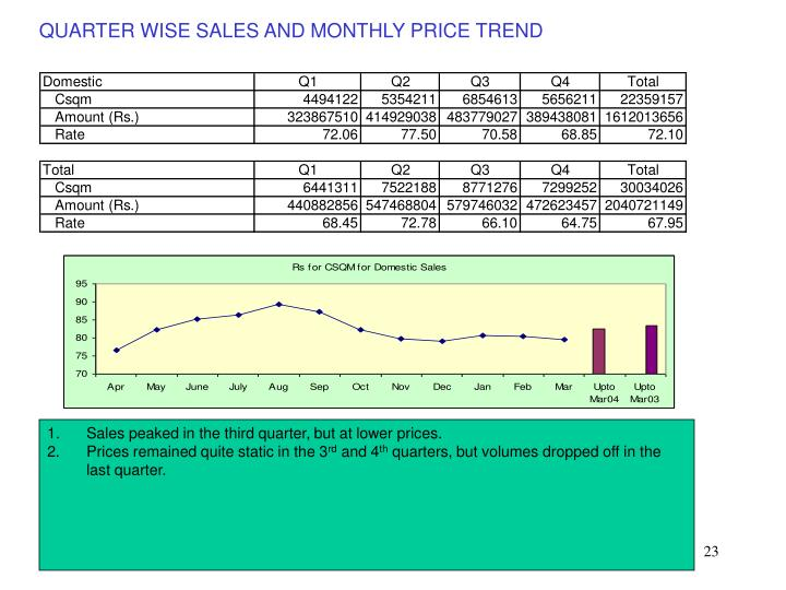 QUARTER WISE SALES AND MONTHLY PRICE TREND