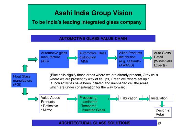 Asahi India Group Vision