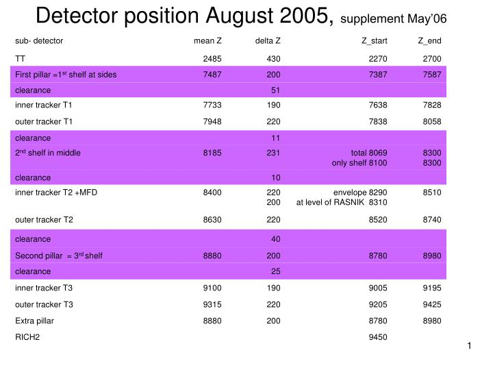 detector position august 2005 supplement may 06 n.