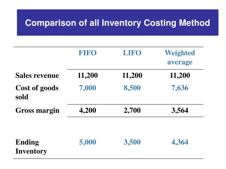 Comparison of all Inventory Costing Method