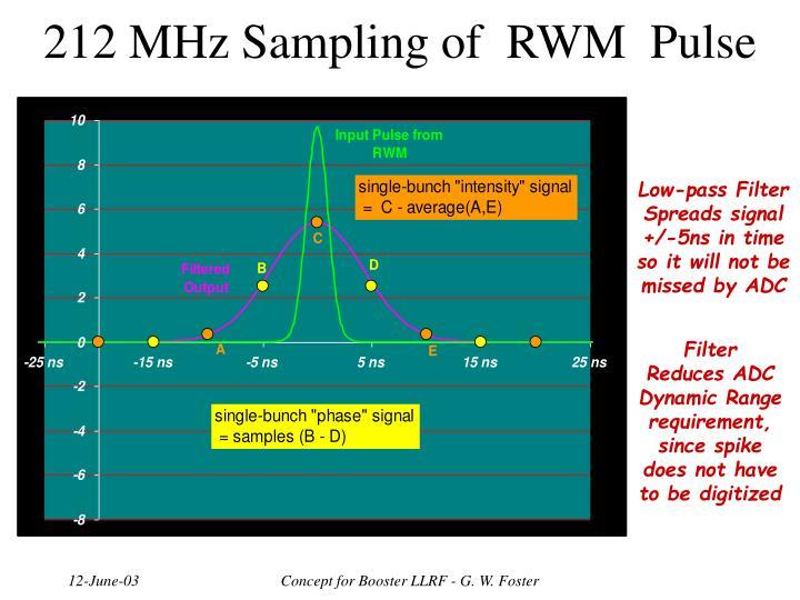 212 MHz Sampling of  RWM  Pulse
