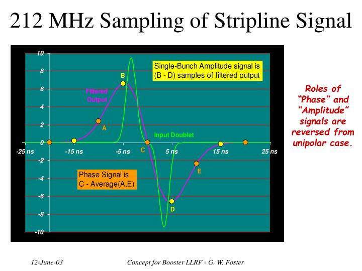 212 MHz Sampling of Stripline Signal
