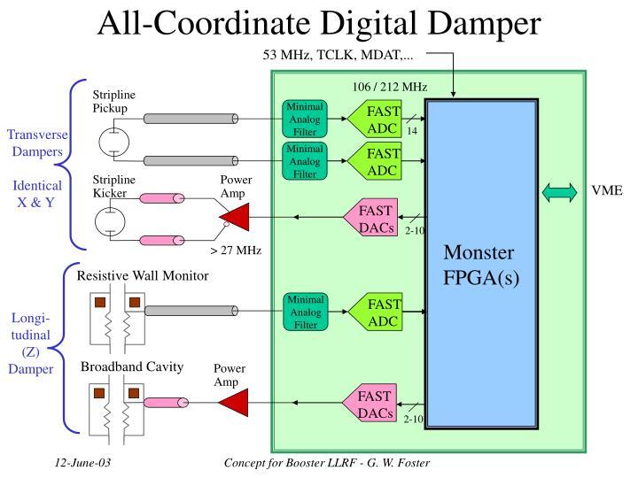 All-Coordinate Digital Damper