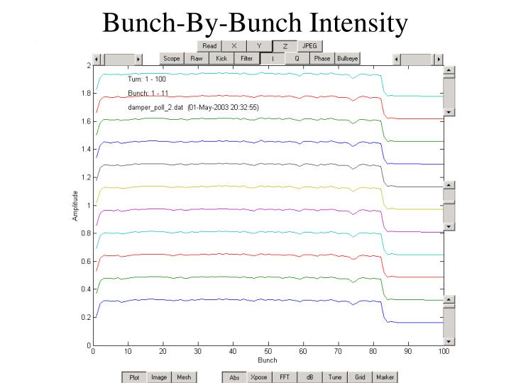 Bunch-By-Bunch Intensity