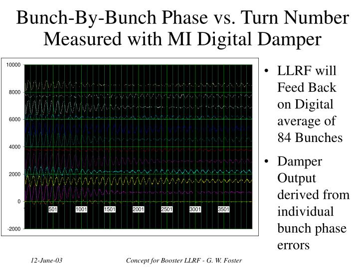 Bunch-By-Bunch Phase vs. Turn Number