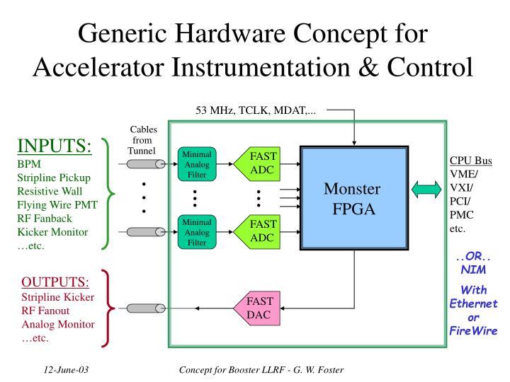 Generic Hardware Concept for Accelerator Instrumentation & Control