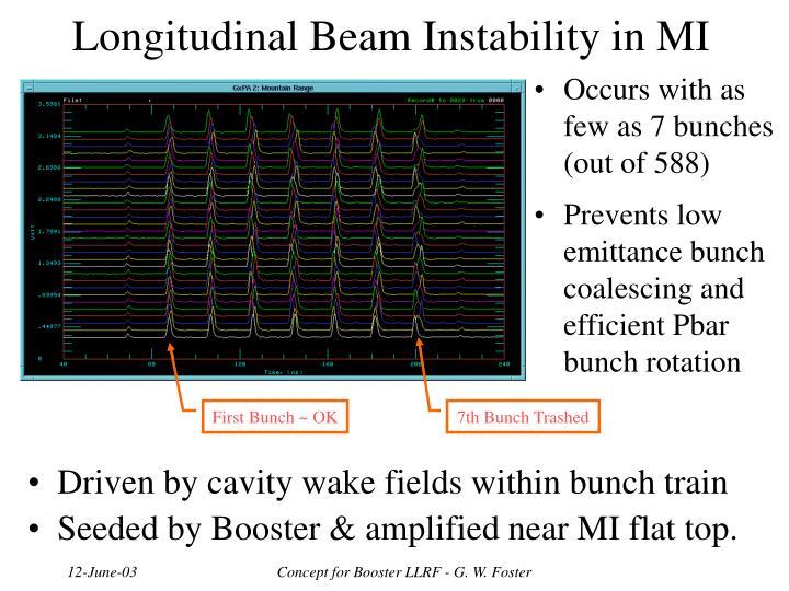 Longitudinal Beam Instability in MI
