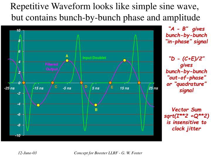 Repetitive Waveform looks like simple sine wave,