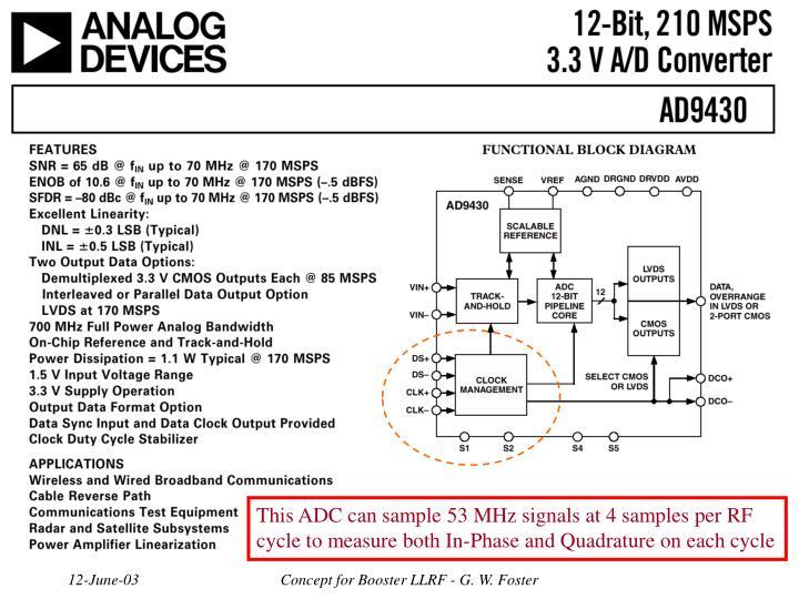 This ADC can sample 53 MHz signals at 4 samples per RF