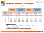 existing condition discharges