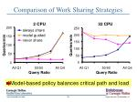 comparison of work sharing strategies
