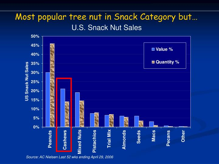 Most popular tree nut in Snack Category but…