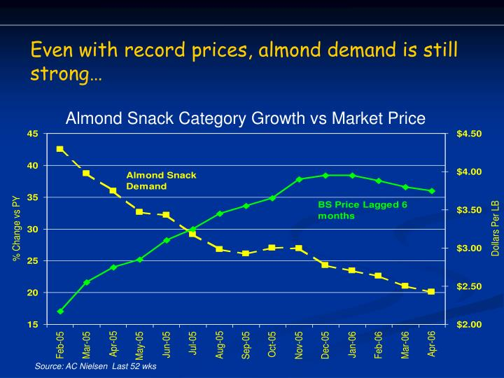 Even with record prices, almond demand is still strong…