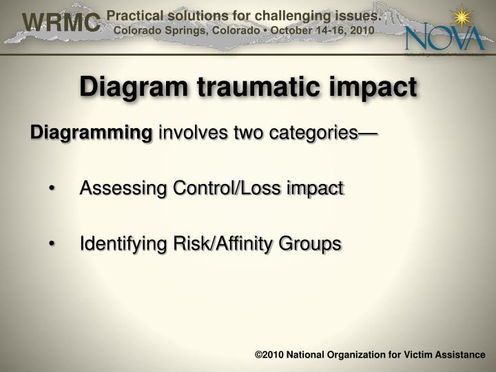 Diagram traumatic impact