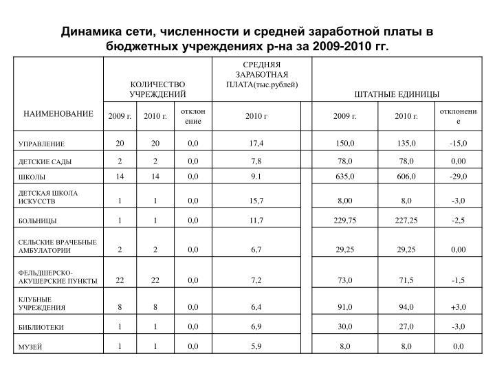 Динамика сети, численности и средней заработной платы в бюджетных учреждениях р-на за 200
