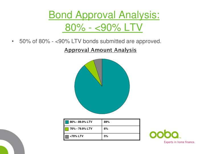 Bond Approval Analysis: