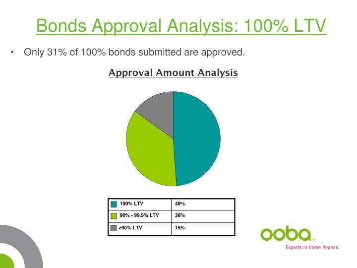 Bonds Approval Analysis: 100% LTV