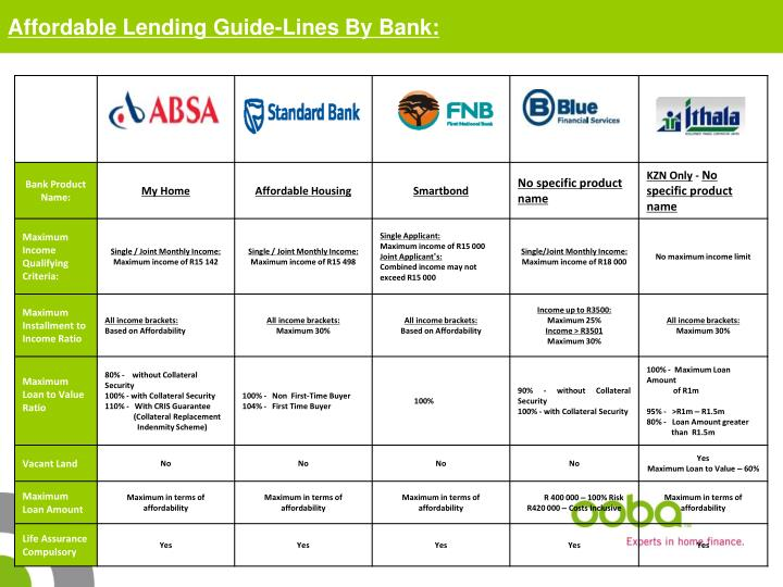 Affordable Lending Guide-Lines By Bank: