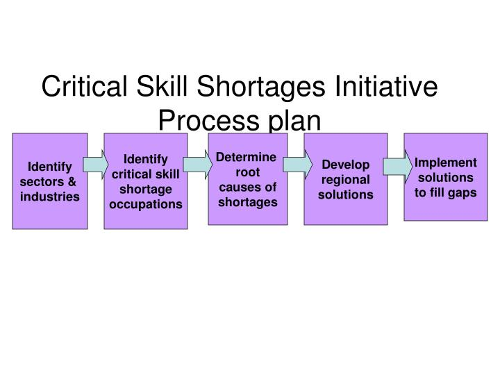 Critical Skill Shortages Initiative