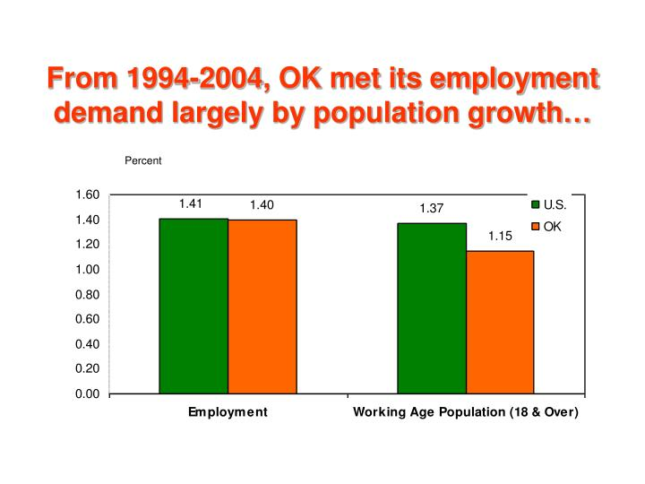 From 1994-2004, OK met its employment demand largely by population growth…