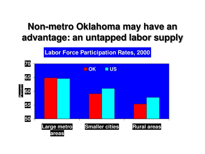 Non-metro Oklahoma may have an advantage: an untapped labor supply