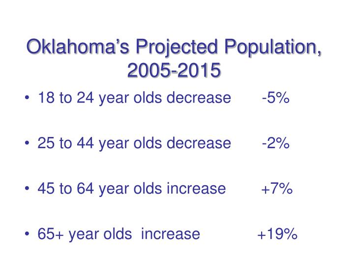 Oklahoma's Projected Population, 2005-2015